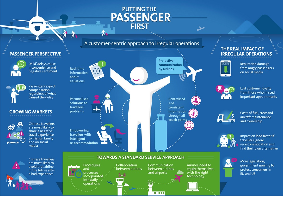 Passengers 1st Infographic: Re-thinking Irregular operations
